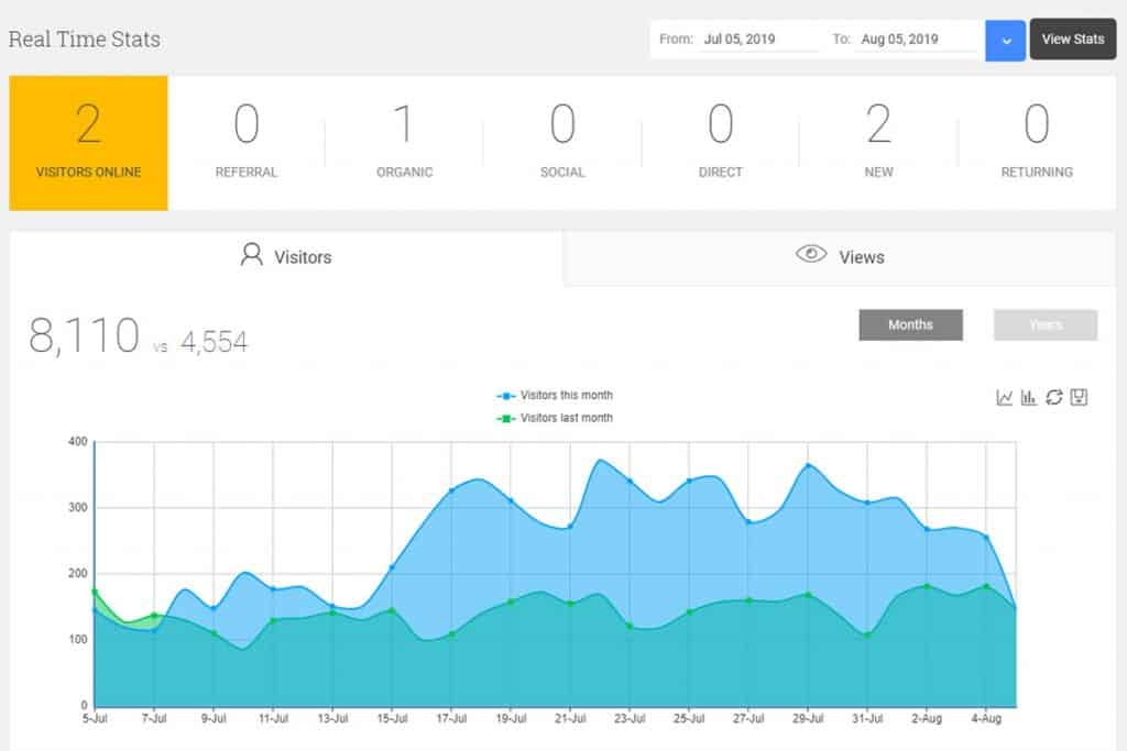 Analytify Review: Is It The Best Google Analytics Plugin For WordPress? 3