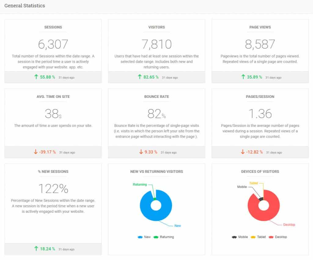 Analytify Review: Is It The Best Google Analytics Plugin For WordPress? 1